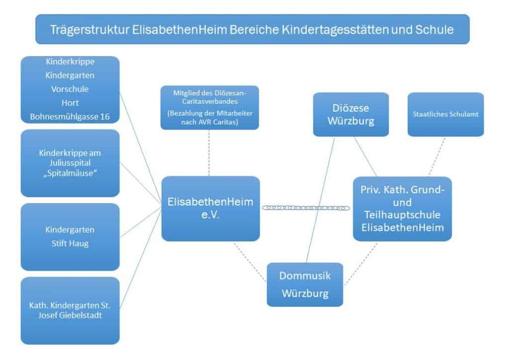 Organigramm ElisabethenHeim Kindertagesstätten und Schule